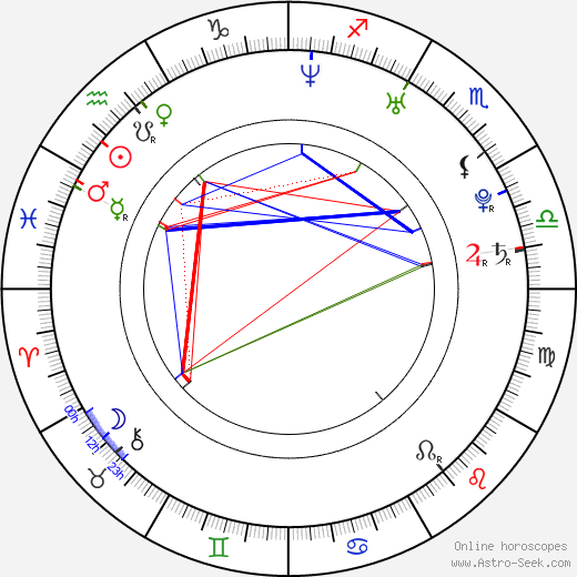 The Click Five Ben Romans день рождения гороскоп, Ben Romans Натальная карта онлайн
