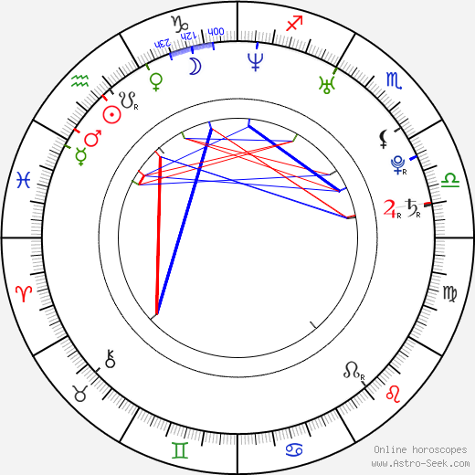 Ben Shelton birth chart, Ben Shelton astro natal horoscope, astrology