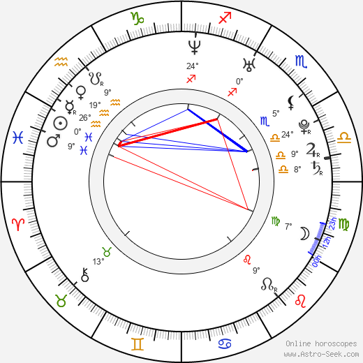 Beth Ditto birth chart, biography, wikipedia 2019, 2020