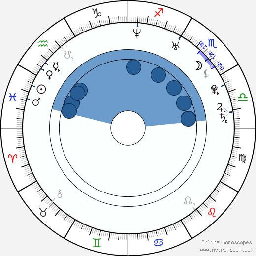 Brandi-Alisa Bates wikipedia, horoscope, astrology, instagram