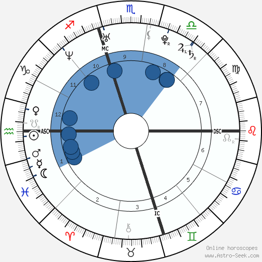 Calum Best wikipedia, horoscope, astrology, instagram