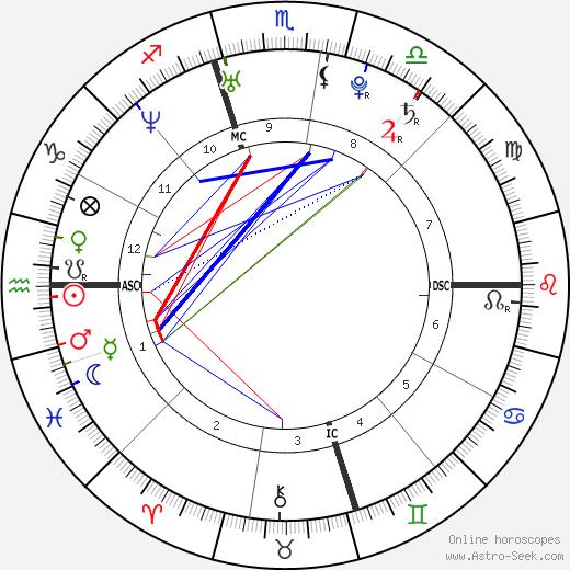 Calum Best день рождения гороскоп, Calum Best Натальная карта онлайн