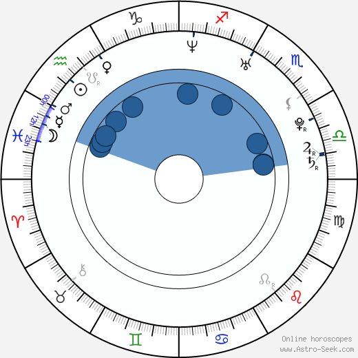 Ciro Guerra wikipedia, horoscope, astrology, instagram