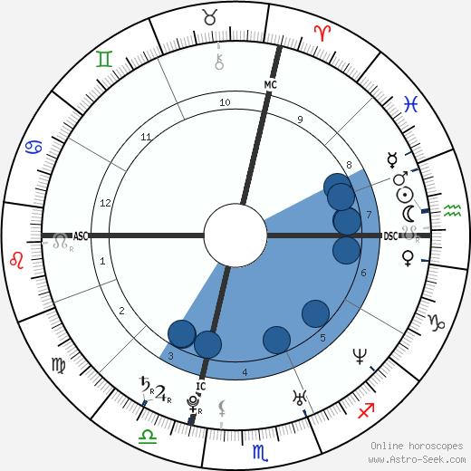 Daniel Weinstein wikipedia, horoscope, astrology, instagram