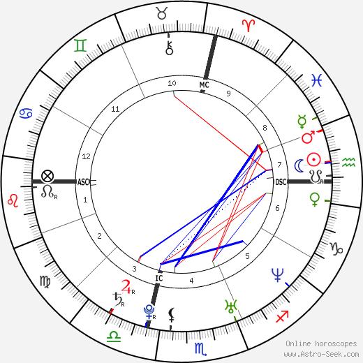 Daniel Weinstein birth chart, Daniel Weinstein astro natal horoscope, astrology