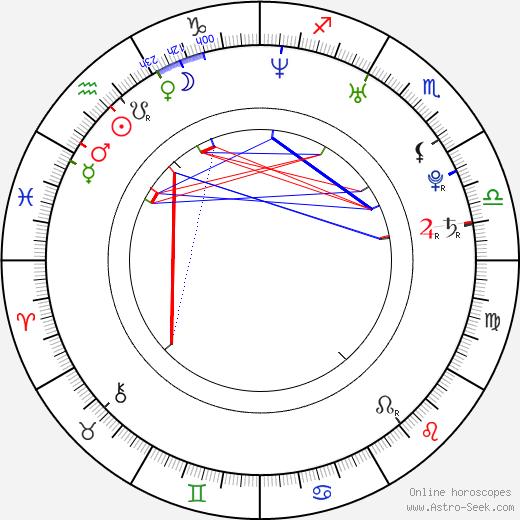 Eiki Kitamura birth chart, Eiki Kitamura astro natal horoscope, astrology