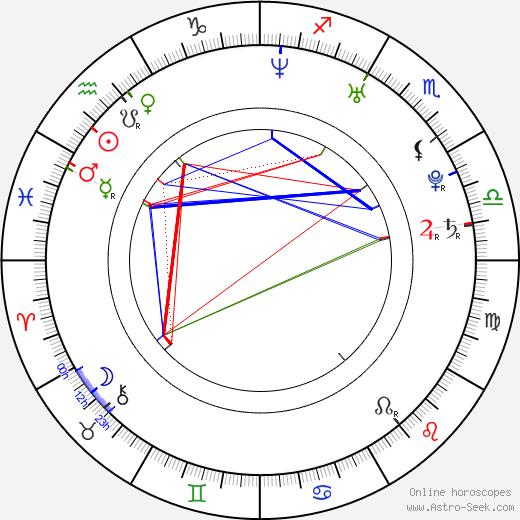 Eric Dill день рождения гороскоп, Eric Dill Натальная карта онлайн
