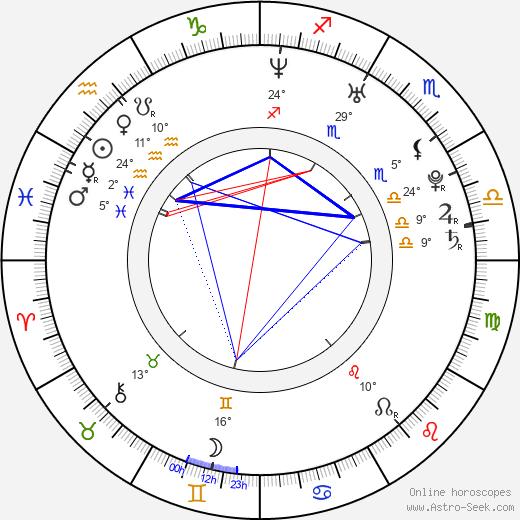 Fenar Ahmad birth chart, biography, wikipedia 2020, 2021