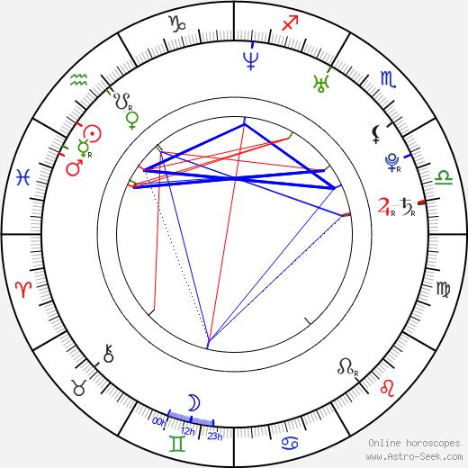 Fenar Ahmad birth chart, Fenar Ahmad astro natal horoscope, astrology