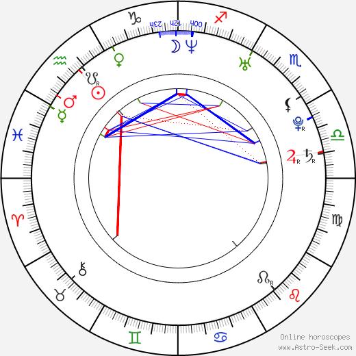 Gustaf Norén tema natale, oroscopo, Gustaf Norén oroscopi gratuiti, astrologia