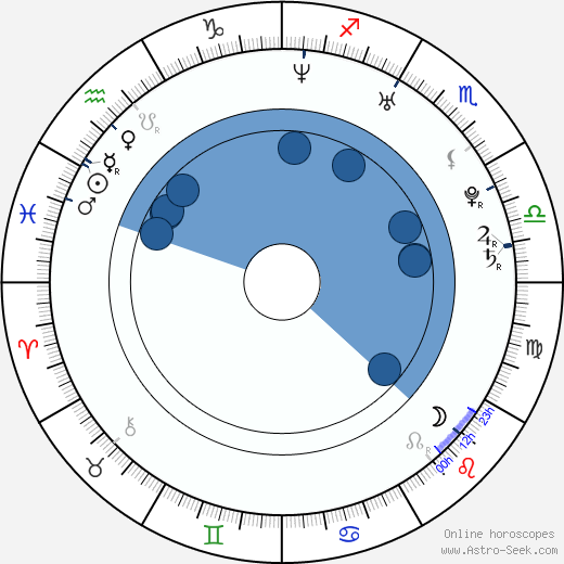 Jae-won Kim wikipedia, horoscope, astrology, instagram