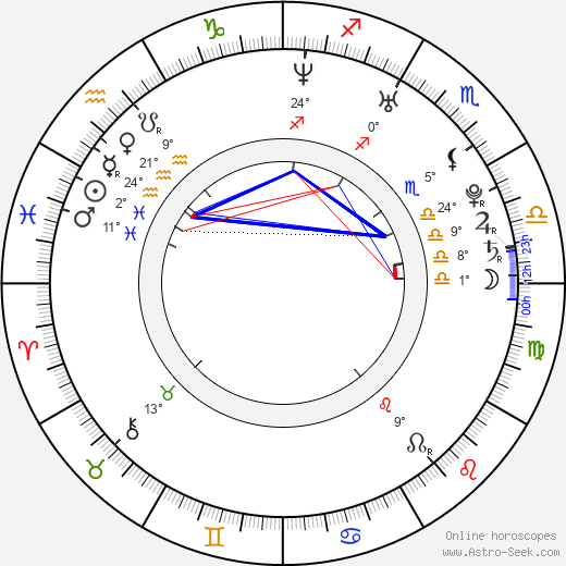 Jana Bernášková birth chart, biography, wikipedia 2019, 2020
