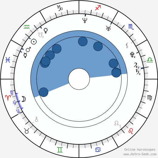 Jarmila Klimešová wikipedia, horoscope, astrology, instagram