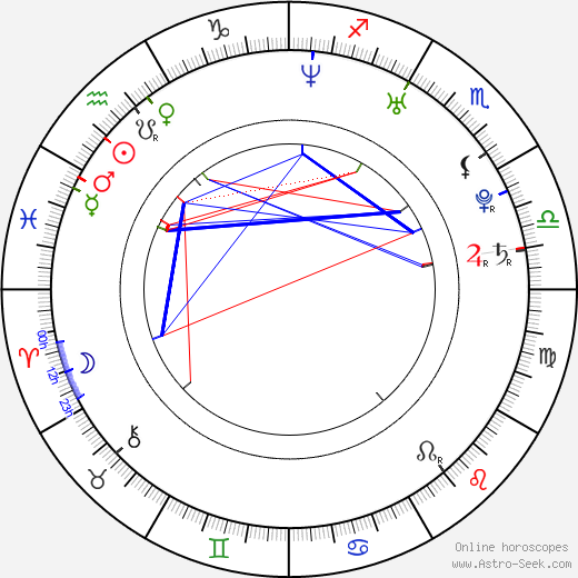 Jarmila Klimešová birth chart, Jarmila Klimešová astro natal horoscope, astrology