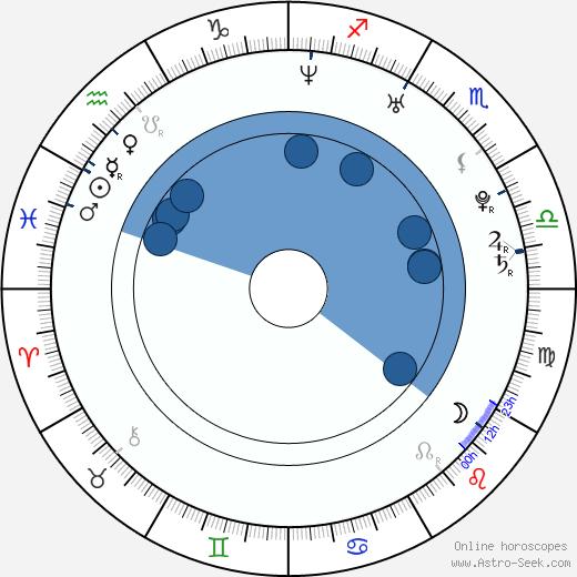 Jasmine Fiore wikipedia, horoscope, astrology, instagram