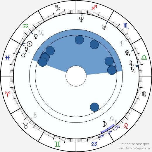 Jenny Kallur wikipedia, horoscope, astrology, instagram