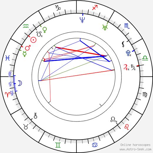 Jim Parrack день рождения гороскоп, Jim Parrack Натальная карта онлайн