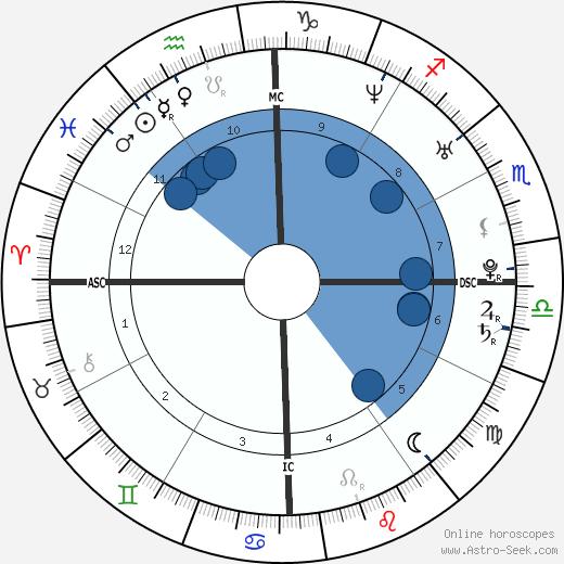 Jordana Ashkenazi wikipedia, horoscope, astrology, instagram