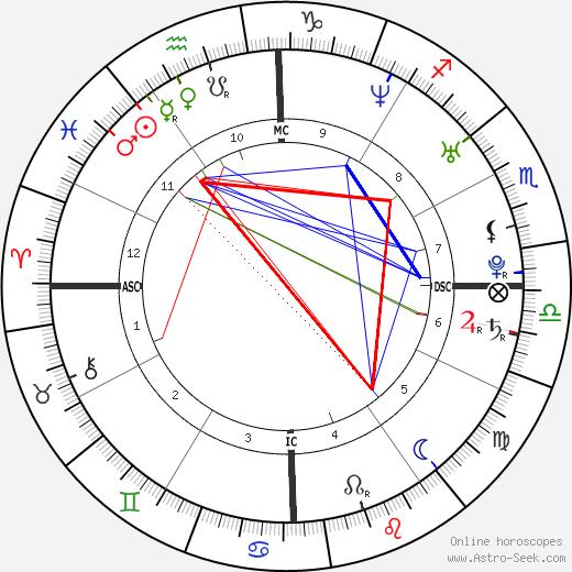 Jordana Ashkenazi день рождения гороскоп, Jordana Ashkenazi Натальная карта онлайн