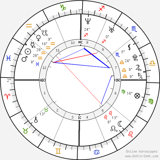 Joseph Gordon-Levitt birth chart, biography, wikipedia 2019, 2020