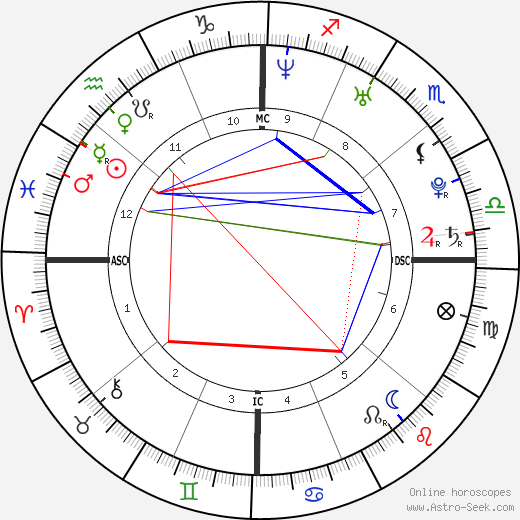 Joseph Gordon-Levitt astro natal birth chart, Joseph Gordon-Levitt horoscope, astrology