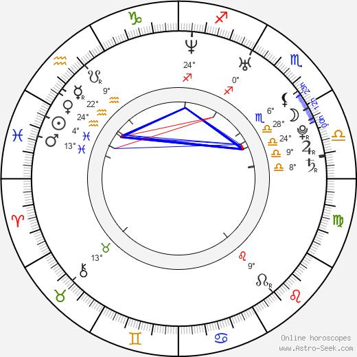 Josh Gad birth chart, biography, wikipedia 2019, 2020