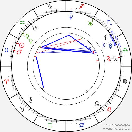 Josh Gad astro natal birth chart, Josh Gad horoscope, astrology