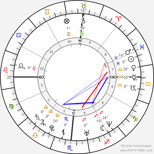 Josh Groban birth chart, biography, wikipedia 2019, 2020