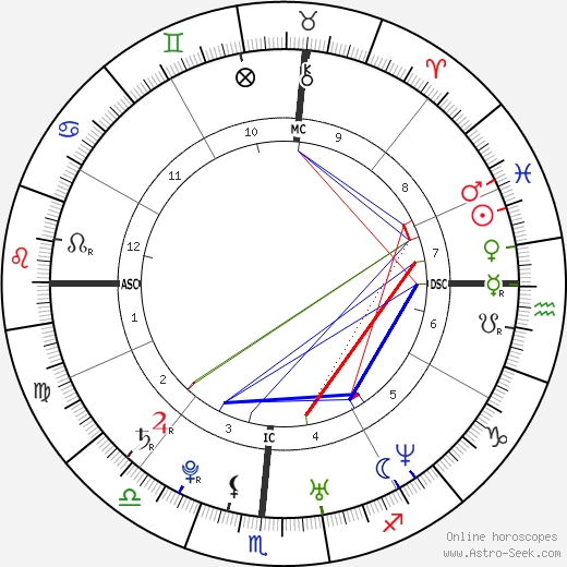 Josh Groban astro natal birth chart, Josh Groban horoscope, astrology