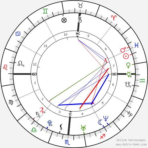 Josh Groban birth chart, Josh Groban astro natal horoscope, astrology
