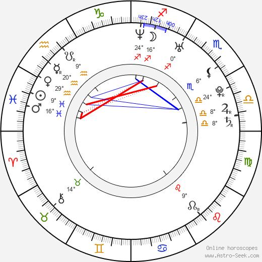 Juan Riedinger birth chart, biography, wikipedia 2019, 2020