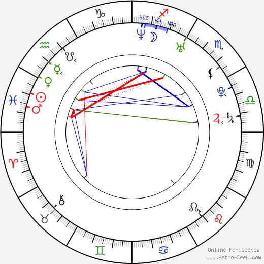 Juan Riedinger birth chart, Juan Riedinger astro natal horoscope, astrology