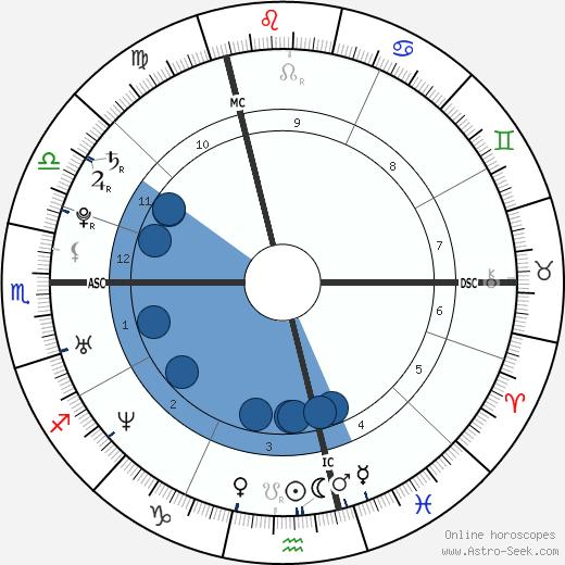 Julie Zenatti wikipedia, horoscope, astrology, instagram