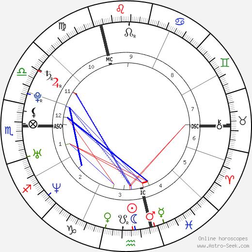 Julie Zenatti birth chart, Julie Zenatti astro natal horoscope, astrology