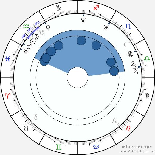 Katie Carlin wikipedia, horoscope, astrology, instagram