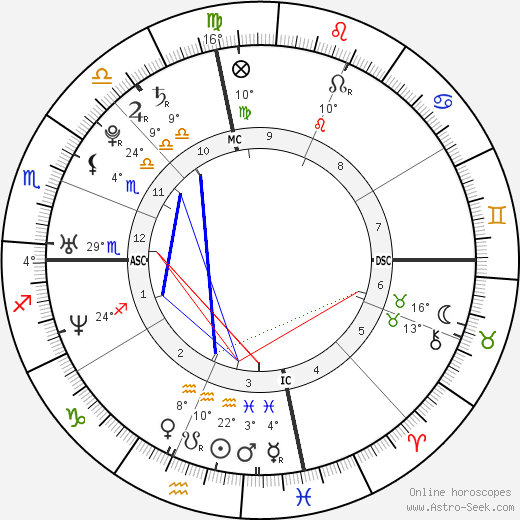 Kelly Rowland birth chart, biography, wikipedia 2018, 2019