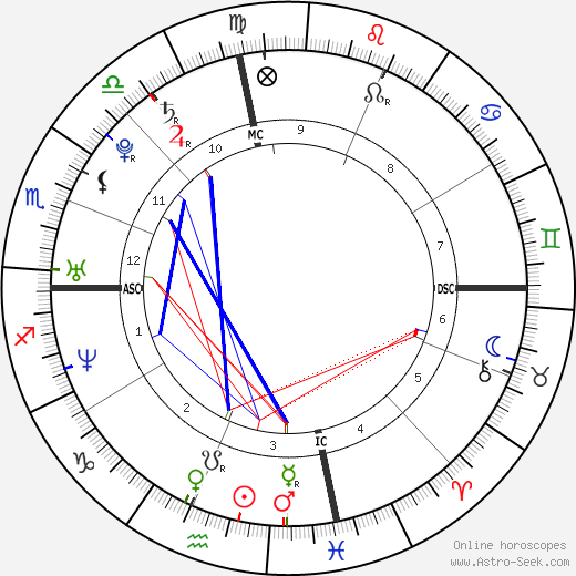 Kelly Rowland astro natal birth chart, Kelly Rowland horoscope, astrology