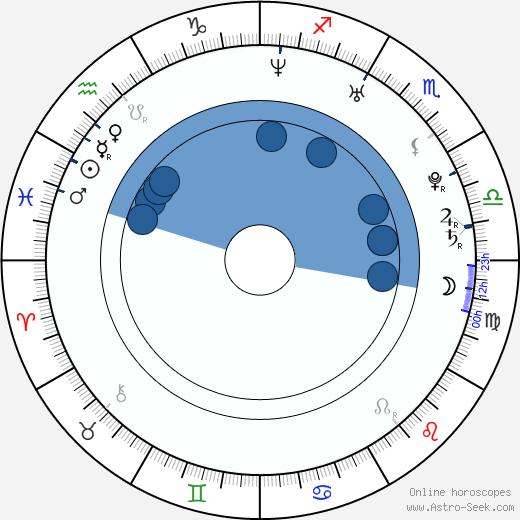 Kris Williams wikipedia, horoscope, astrology, instagram