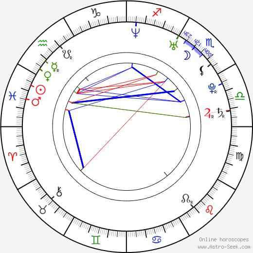 Luboš Stria birth chart, Luboš Stria astro natal horoscope, astrology