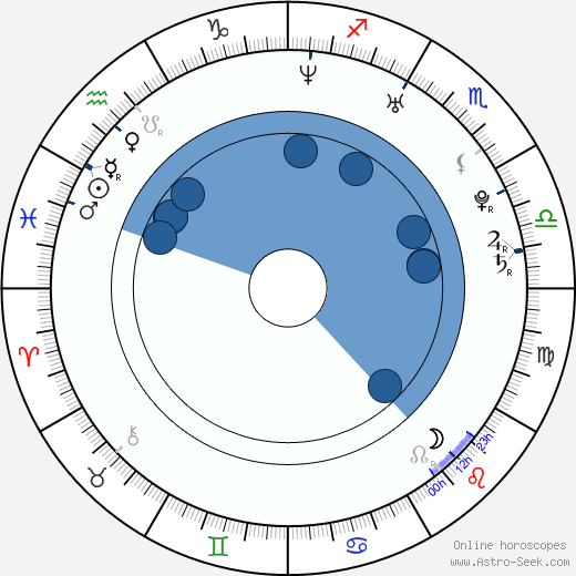 Lupe Fiasco wikipedia, horoscope, astrology, instagram