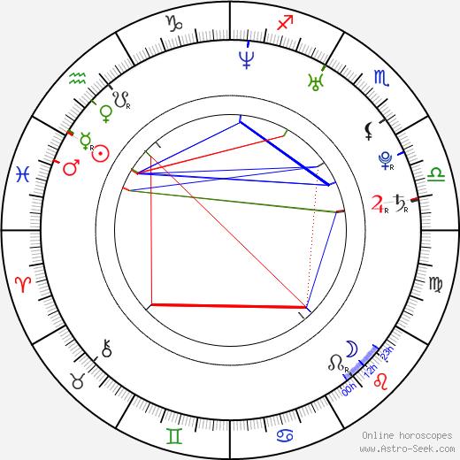 Lupe Fiasco astro natal birth chart, Lupe Fiasco horoscope, astrology