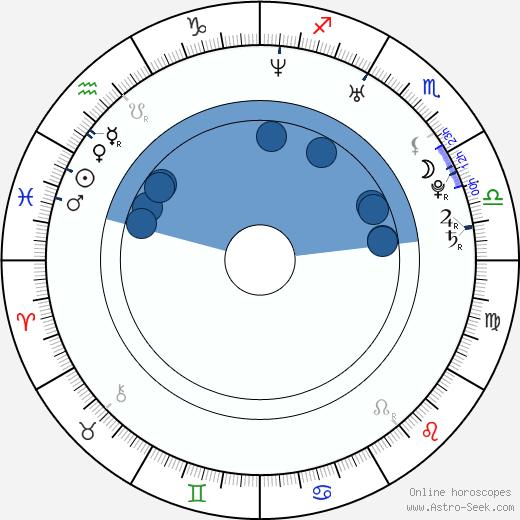 Mai Nakahara wikipedia, horoscope, astrology, instagram