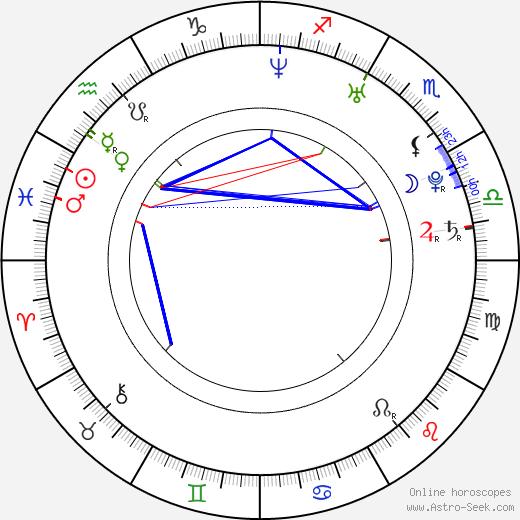 Mai Nakahara birth chart, Mai Nakahara astro natal horoscope, astrology