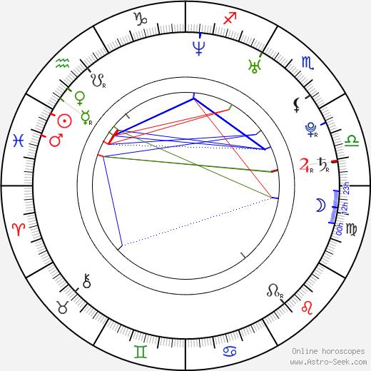 Majandra Delfino astro natal birth chart, Majandra Delfino horoscope, astrology
