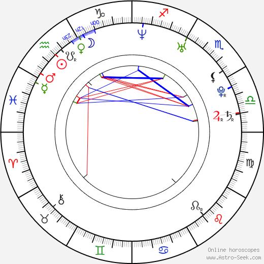 Mário Kubaš tema natale, oroscopo, Mário Kubaš oroscopi gratuiti, astrologia