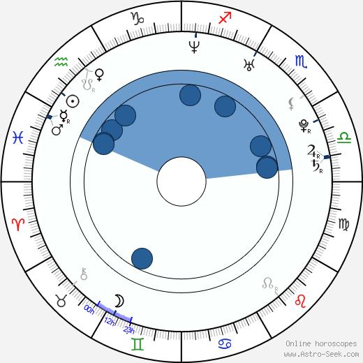 Martin Psohlavec wikipedia, horoscope, astrology, instagram