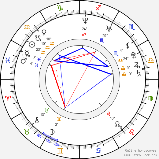 Martin Psohlavec birth chart, biography, wikipedia 2020, 2021