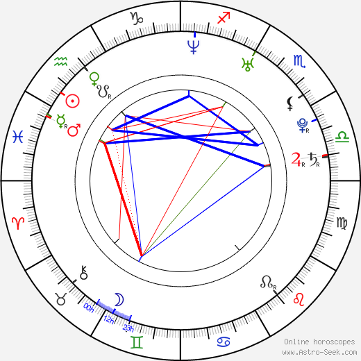 Martin Psohlavec birth chart, Martin Psohlavec astro natal horoscope, astrology