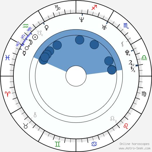 Mia Hansen-Løve wikipedia, horoscope, astrology, instagram