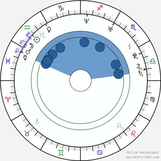 Michael Breckley wikipedia, horoscope, astrology, instagram